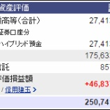 『週末(3月18日)の資産評価額。2億5074万1694円』の画像
