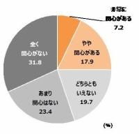 【調査】PSVRなどのVR機器に「関心がある」と答えた人は25%にとどまる