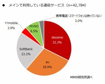 格安SIMをメインで使っている人の割合wwwwwww