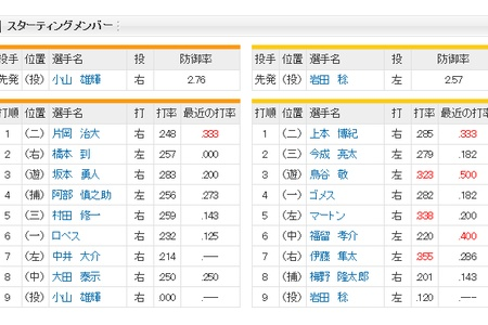 7 (左) 中井 0 0 0 0 .214 0 alt=