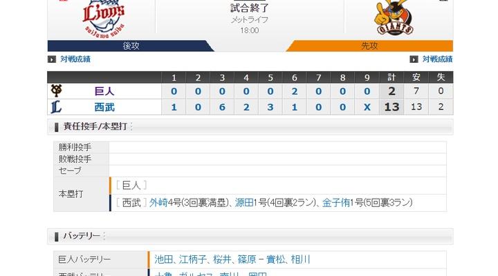 【 巨人試合結果・・・】< 巨 2-13 西 >巨人、13失点で泥沼13連敗!【 ハイライト 】