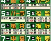 【巨人ファン集合】開幕戦オーダー予想発表【阪神ファン集合】