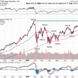 『沈むフラジャイルファイブ、昇る米国株』の画像