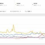 """『【乃木坂46】""""坂道シリーズ・AKBグループ"""" 過去2年の『Googleトレンド』人気度の動向をご覧ください・・・【AKB48】』の画像"""