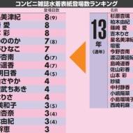 2014年上半期水着表紙の雑誌登場ランキングで山本彩が1位!!!!!!!!!!!! アイドルファンマスター