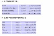 留学生30万人計画=国民の血税で中国工作員を援助する矛盾、留学生の75%は中国・韓国出身、月額25万円支給される場合も