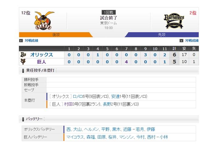 【 巨人試合結果・・・】<巨 5-6 オ>村田・長野にHR!坂本も2点適時打!しかし投手陣が抑えきれず17安打6失点...巨人ドロ沼8連敗・・・