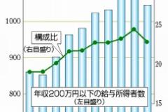 【貧乏人集まれー】年収200万円以下1000万人超