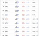 【悲報】この先の天気予報、酷すぎる