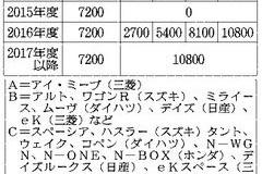 4月から変わる軽自動車税、7200円から1万800円と1・5倍に