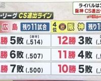 広島が残り11戦を6勝5敗なら阪神は12勝3敗の成績じゃないと3位になれないという現実