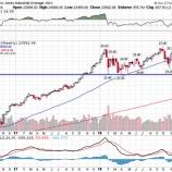 『【崖っぷち】米国株調整局面入りでさらなる暴落か』の画像