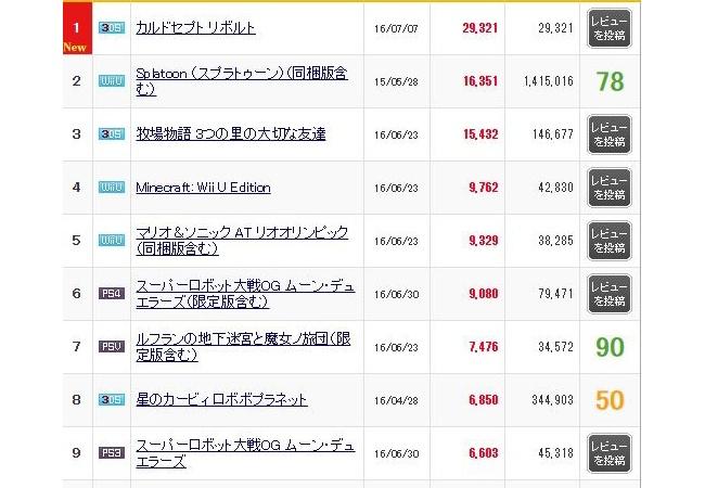 今週のゲーム売上傾向、カルドセプトリボルト29321本