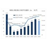 『2016年のIPOは7年ぶりの上場社数減少。バリュエーション、初値騰落率の下落傾向が顕著に。』の画像