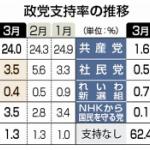 時事世論調査 3月=立憲民主党の支持率ついに 3.5%!2月の5.6%から大幅下落~!