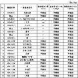 『戸田市に持込み検査されている食品の放射性物質検査 昨年9月の開始以降、検査結果は「不検出」です』の画像