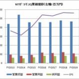 『【NTTドコモ】減収減益も自社株買いの効果現わる』の画像