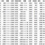『3/28 新宿区 パチスロデータ②』の画像