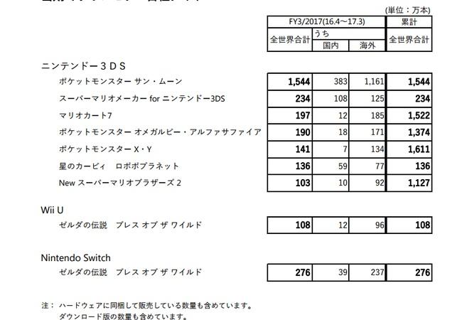 ゼルダ全世界384万本突破!!ホライゾンも260万本!!