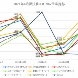 『2021年4月期決算J-REIT分析③その他の分析』の画像