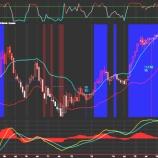 『仮想通貨の終焉とともにドル高の第2波動が来た。』の画像