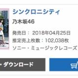 『【乃木坂46】過去最高!『シンクロニシティ』オリコン2日売上102,038枚で累計965,402枚を記録!!!』の画像