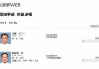 NHK開票速報でも玉城デニーの当確が出てしまう 大票田で玉城優勢だったか?