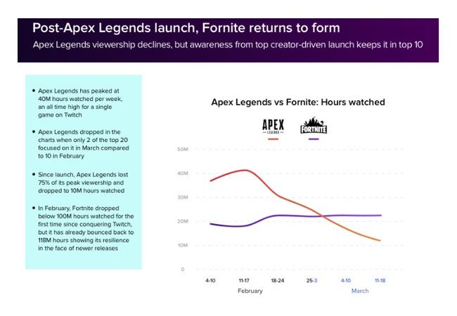 「Apex Legends」急激に人が減り始める。フォートナイトは好調