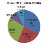『2018年12月末の金融資産額は2,085万円でした』の画像