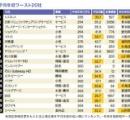 【額面月給20以下!】正社員の薄給ワーストランキング発表!平均年収235万円の企業が首位へへ