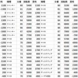 『1/29 エスパス新小岩 俺シュラン』の画像
