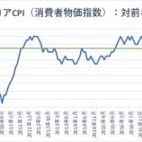 『【米消費者物価】低インフレで年内利下げの論拠強まるも、それほど確実ではないか』の画像