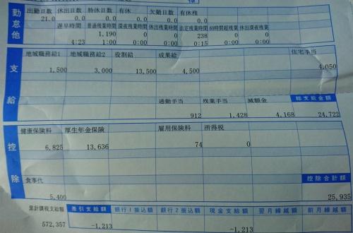【悲報】介護職で1ヶ月フルで働いた男性、1200円のマイナス支給wwwwwwのサムネイル画像