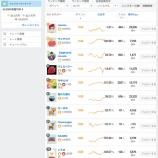 『初心者でも「みんなのシストレ」で1ヶ月に5万円稼ぐコツ』の画像