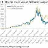 『ビットコイン相場はドットコムバブル崩壊をなぞる』の画像