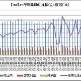 『【MMM】コロナ禍を乗り越え3Mの増配はほぼ確実になりました!』の画像