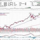 『株高ドル高の加速で米国株に投資する人としない人とで格差がますます拡大する!』の画像