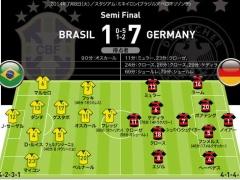 エジル中心のチームがホームのブラジル代表を圧倒したという事実…