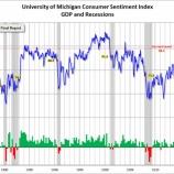 『【米ミシガン大学消費者信頼感指数】2004年1月以来、約13年ぶりの高水準に!』の画像