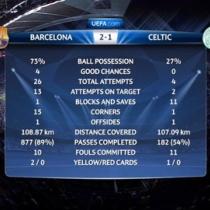 【ワロタ】これぞパスサッカー!!バルセロナがセルティック戦でのパス本数は約1000本に。でも試合は・・・