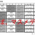 【調査/メディア】新聞、テレビ、ラジオ、インターネットの信頼度が過去最低に [13/04/03]