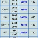 『【楽天暴落直撃】9月6日 ポジション』の画像