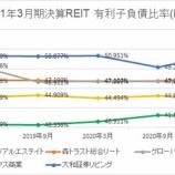 『2021年3月期決算J-REIT分析②安全性指標』の画像