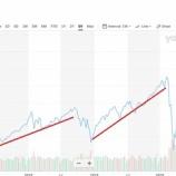 『【祝】S&P500が4000到達!でも年末までの予想を思い出して!』の画像