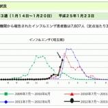 『インフルエンザ 埼玉県では流行警報発令 これからがピークです』の画像