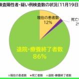 『【新型コロナ】11月19日(木)、埼玉県の現在の陽性者数は、昨日より「28人増」の計889人に。77人の方が退院・療養終了されました(新たな陽性者は108人)。』の画像