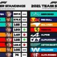 F1ポイントランキング 第17戦アメリカGP:2021年F1ランキング