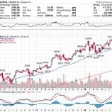 『【GOOGL】アルファベット好決算で株価急騰!』の画像