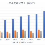 『【MSFT】マイクロソフト予想上回る好決算!強気の上昇トレンドチャネルを維持するか』の画像