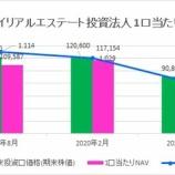 『サンケイリアルエステート投資法人・第3期(2020年8月期)決算・一口当たり分配金は2,532円』の画像